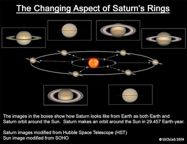 Aspect-Sat-Rings